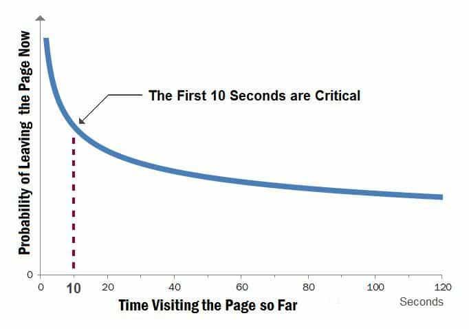 TimeOnPageGraph
